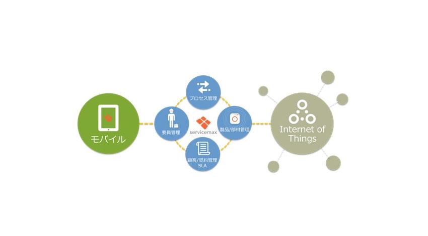 ISID、製造業のフィールド業務分野で米サービスマックスと提携