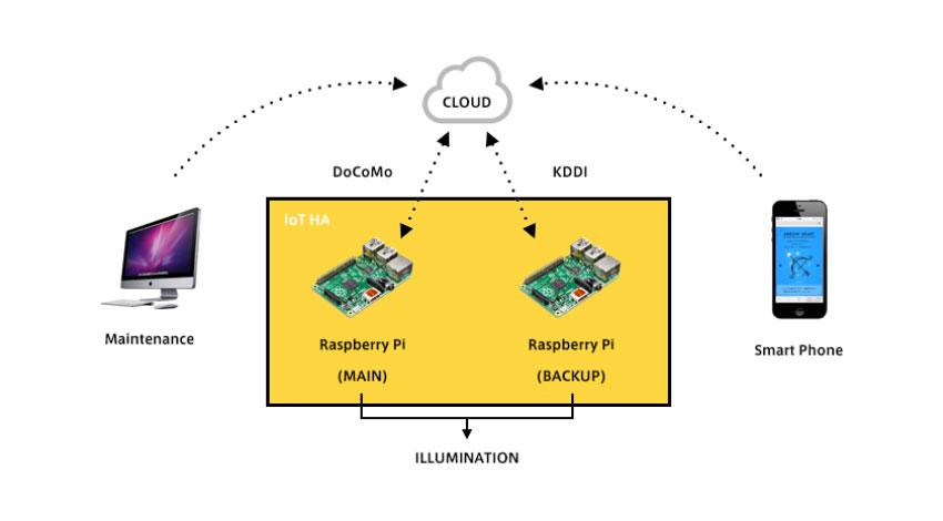 バニーホップ、高信頼性・可用のIoTプラットフォーム「IoT HA」をリリース