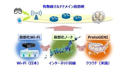 NICT・東大・KDDI研究所、Wi-Fiとクラウドを複数のネットワークを介してつなぐ広域仮想網を日米間で実証