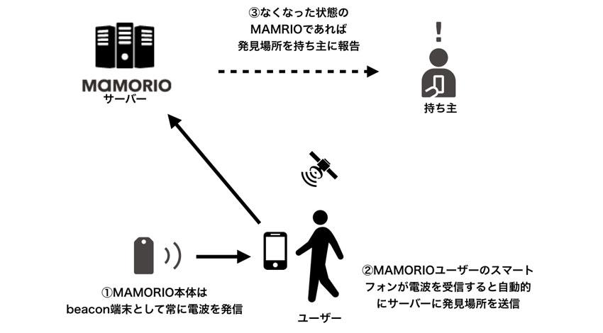 落し物ドットコム、なくしたモノをみつけるIoT製品「MAMORIO」ユーザーによるクラウドトラッキングの累計カバー面積が国土面積の約70%相当を突破