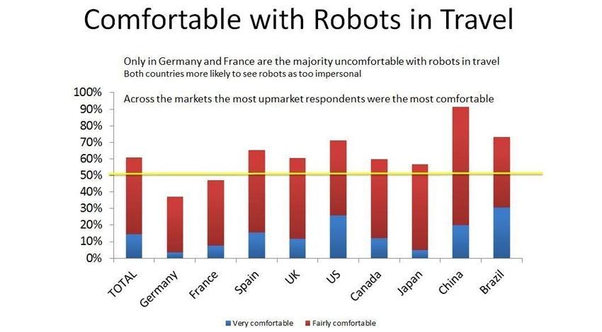 トラベルズー、2020年までに旅行業界でのロボット活躍に旅行者の期待大