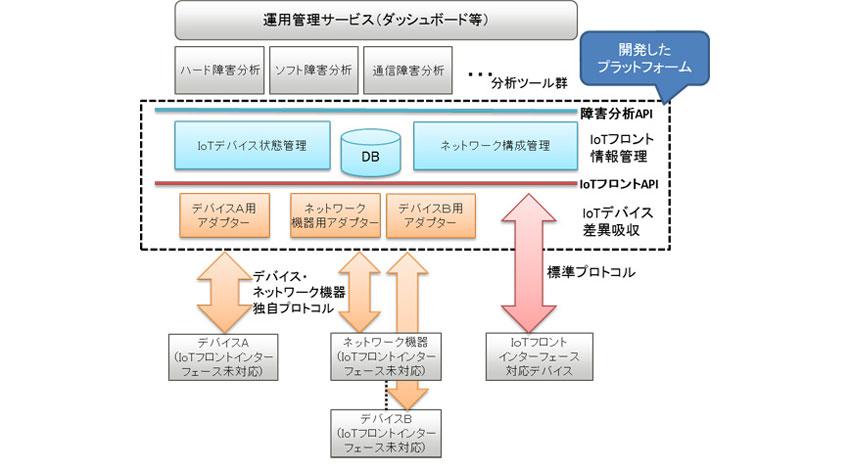 富士通研究所とFRDC、多種多様なIoTデバイス管理を容易にするプラットフォームを開発