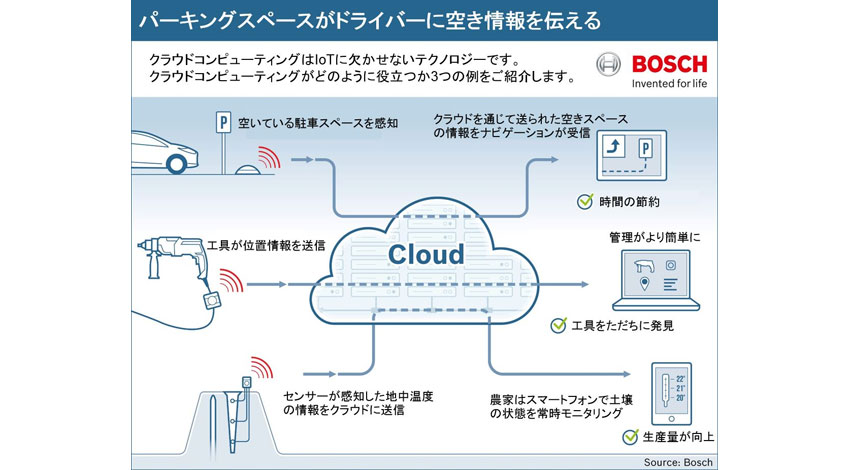 ボッシュ、IoTサービス向けのクラウド『Bosch IoT Cloud』を発表