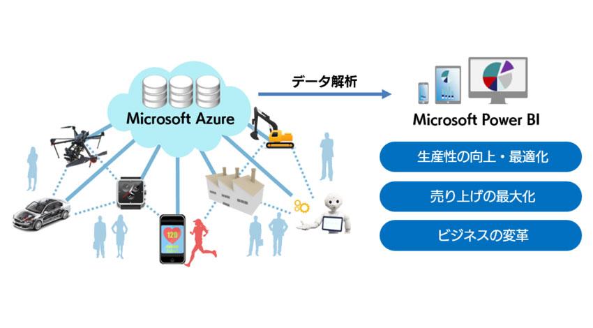 SBT、Microsoft Azureを活用した「IoT構築サービス」の提供を開始