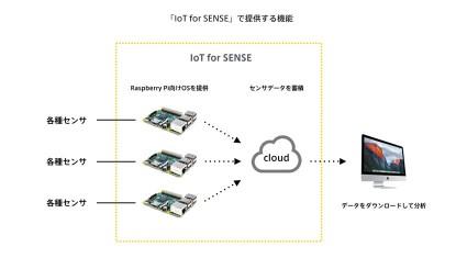 バニーホップ、Raspberry Piを利用したコスト1/10で高精度なIoTプラットフォーム「IoT for SENSE」を発表