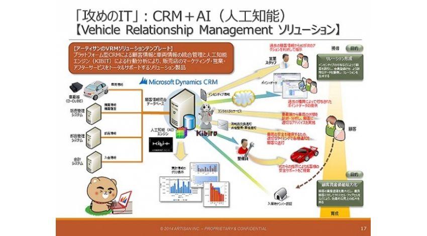 アーティサン、CRM(顧客関係管理)を使った個客サービス向上(パーソナライズドCRM)への取り組み発表