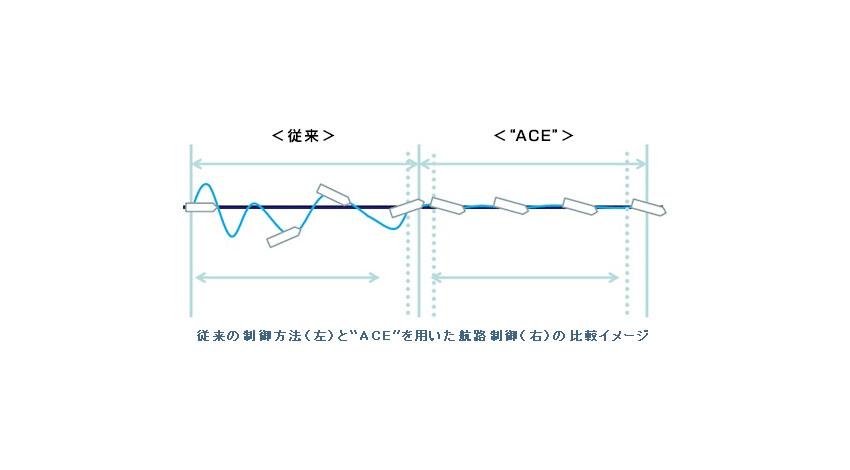 """商船三井、東京計器と共に新型オートパイロット航路制御機能""""ACE"""" 実船試験にて約1.5%の省エネ効果を確認"""