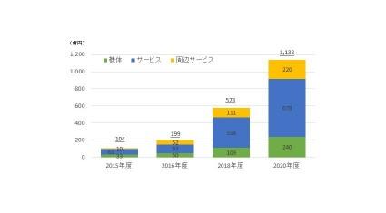 インプレス、「ドローンビジネス調査報告書2016」発売。国内のドローンビジネス市場は2015年度104億円、2020年度1,138億円に拡大