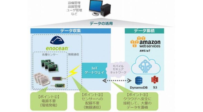 TIS、電池レス・配線レス「EnOcean」対応センサーと「AWS IoT」を連携