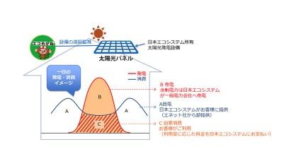 NTTスマイルエナジーの「エコめがね」、新電力向けの新プラットフォームを開発し、日本エコシステムの「じぶん電力」に採用