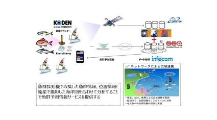 インフォコム、IoTで漁業支援を行う共同研究開発をスタート