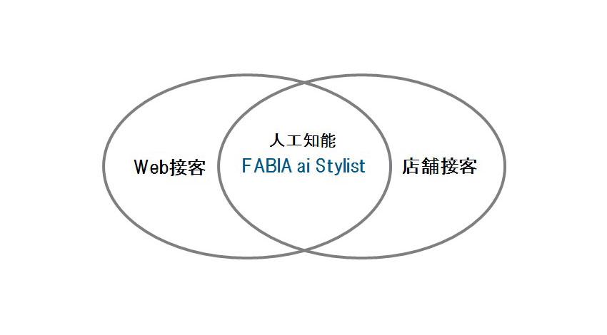 オットージャパン、人工知能が専属スタイリストに、「FABIA ai Stylist(ファビア アイ スタイリスト)」スタート
