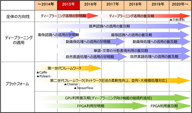 NRIのITロードマップ