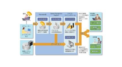 日立、「顧客の声」を分析し企業の課題解決を支援する 「音声データ利活用ソリューション」を販売開始
