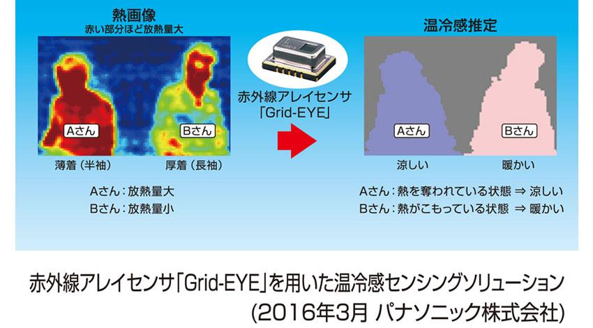 パナソニック、赤外線アレイセンサ「Grid-EYE(グリッドアイ)」を用いた温冷感センシングソリューションの提供を開始