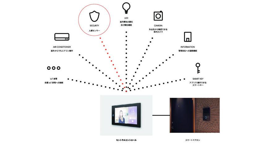 スマートドアホン「TATERU kit」を提供するインベスターズクラウドと、窓に貼るだけのホームセキュリティ「Secual(セキュアル)」を提供するSecual、戦略的資本提携