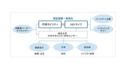 ソフトバンクと先進モビリティ、自動運転技術を活用したスマートモビリティーサービスの事業化に向けた合弁会社を設立
