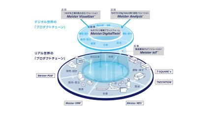 東芝、製造業のものづくりをIoTで変革する「次世代ものづくりソリューション」の提供開始