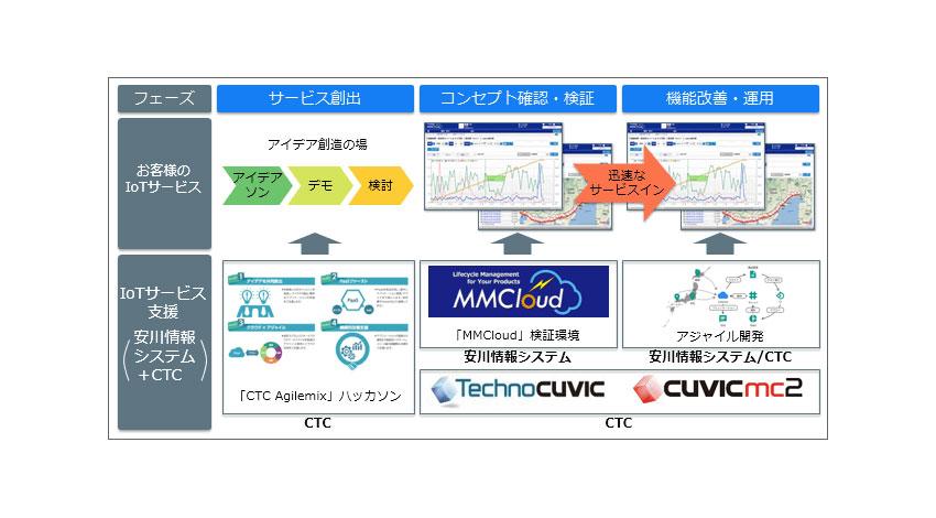 安川情報システムとCTC、共同で企業のIoT活用を支援