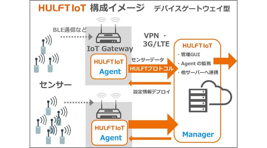 セゾン情報システムズ、ファイル連携ソフト「HULFT」のIoT対応製品の先行検証版提供開始