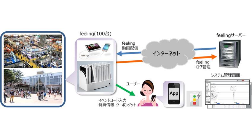 スマートワン、『feelingTV』がBeacon+NFC搭載のO2Oモデルに進化し、映像放映+プッシュ通知の IoTハイブリッド・メディア へ
