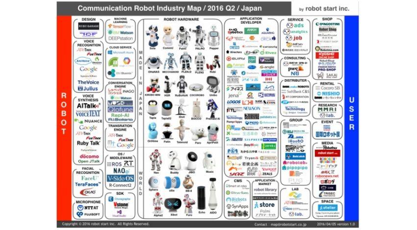 ロボットスタート、「国内コミュニケーションロボット業界マップ」2016Q2版発表