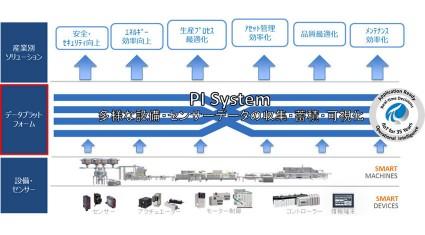 三井物産、IoTデータ管理の「OSIsoft」に出資参画