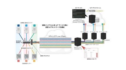 ACCESS、IoTデバイスネットワークにSDN技術を適用したIoT向けネットワーク仮想化ソリューションを、京都大学と共同開発