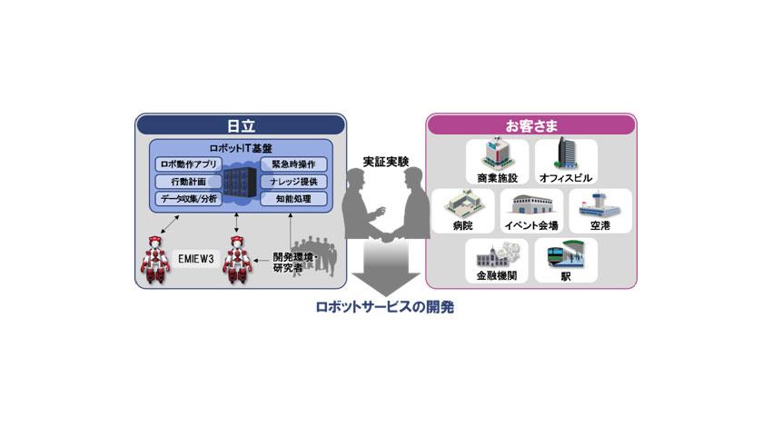 日立、接客や案内サービスを行うヒューマノイド「EMIEW3」とロボットIT基盤を開発
