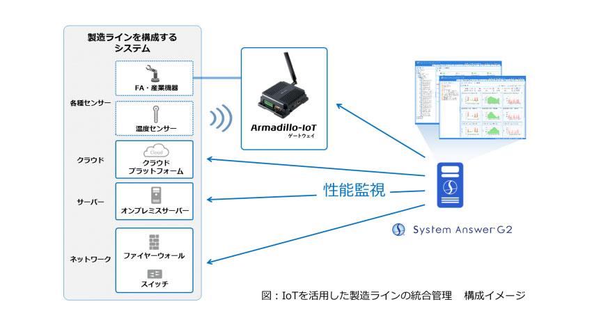 IBCとアットマークテクノ、IoTを活用した製造ラインの統合管理ソリューションで協業