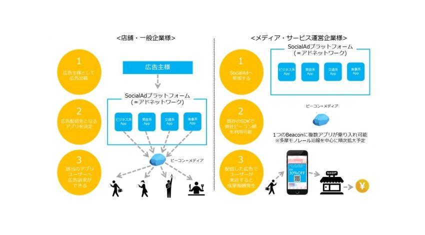 ディップ、iBeaconやSDKを活用し、位置連動広告配信ができるオープンプラットフォーム「SocialAd(ソーシャルアド)」実証実験開始