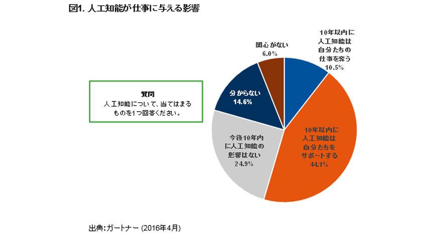 ガートナー、日本における「人工知能」に関する意識調査の結果を発表。54.6%が10年以内に人工知能による仕事への影響があると回答