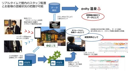 「@nifty温泉」、IoTを活用し、温浴施設内における人の動きをリアルタイムで可視化するシステムの実証実験を開始