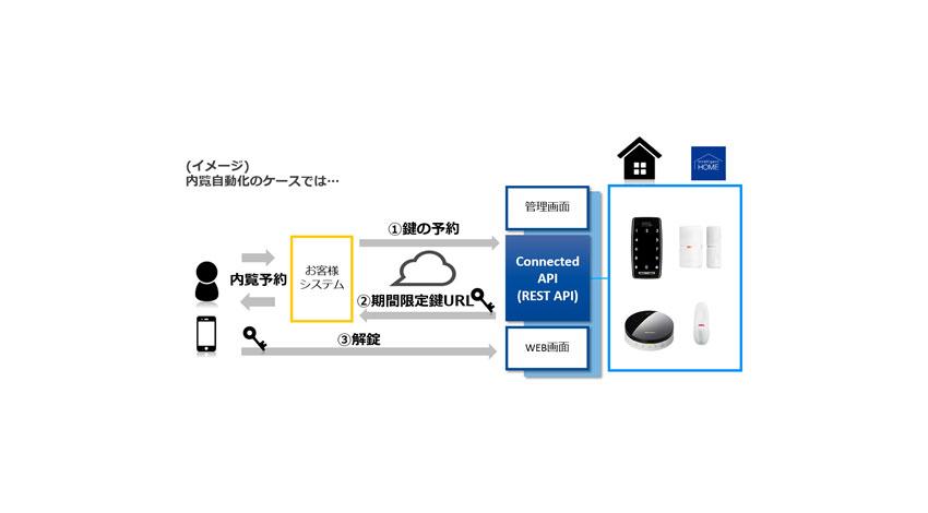 Connected Design、スマートロックなどのIoT機器を顧客のシステムに連携できる法人向けAPI「Connected API」を提供開始