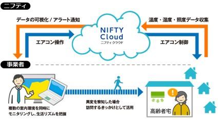ニフティ、IoTを活用した事業者向け見守りサポートサービス「おへやプラスPRO」提供開始
