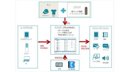 Phone Appli、新ソリューション「コラボレーティブIoT」発表