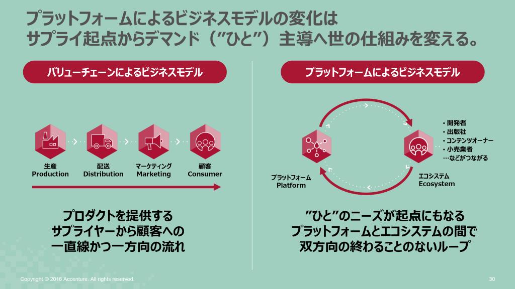 アクセンチュア テクノロジービジョン2016