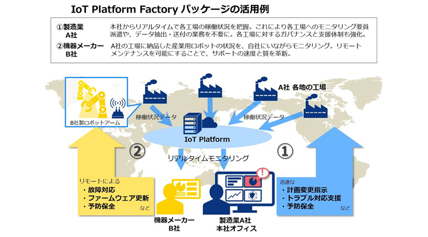 NTTコミュニケーションズ、工場群の一括モニタリングや予防保全など製造業におけるIoTをセキュアに実現できる「IoT Platform Factory パッケージ」の提供を開始