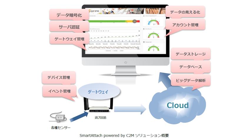システナとプラズマ、米国内で多くの企業が採用しているIoTプラットフォーム「C2M」を日本で展開