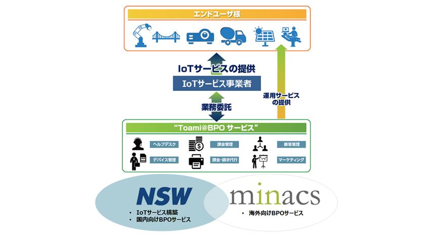 NSWとミナクス、IoTのグローバルBPOサービスで業務提携