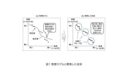 富士通研究所、運航データを活用して船舶の燃費性能を高精度に推定