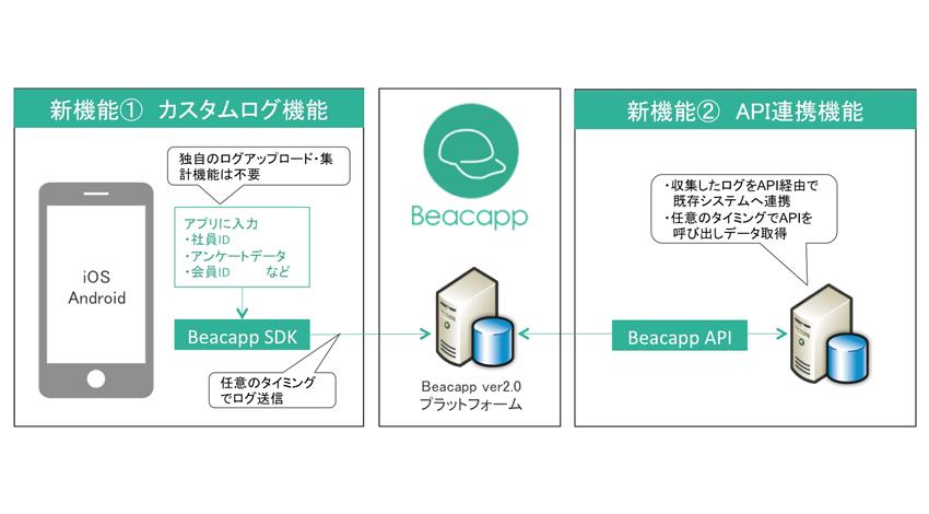JMASとジェナ、Beacon管理プラットフォームとしてAPIによるシステム連携を実現し、カスタムログによるデータの一元管理にも対応した「Beacapp ver2.0」を提供開始