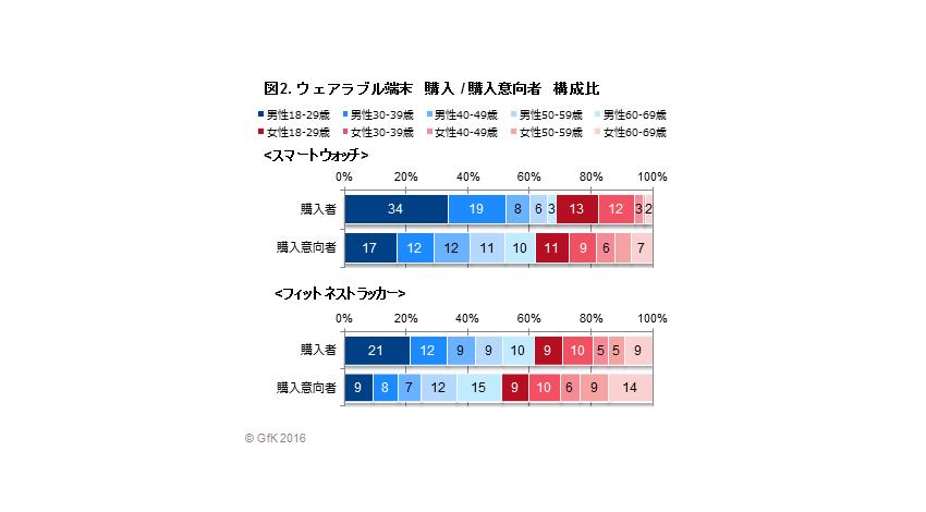 GfKジャパン、ウェアラブル端末の販売動向および購入意向調査