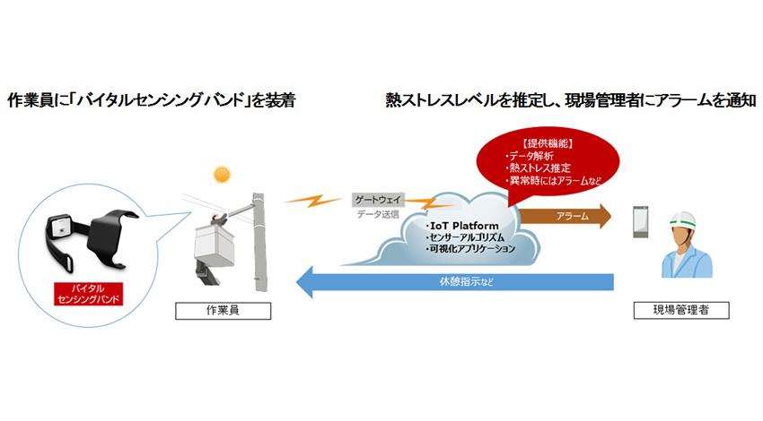 富士通と富士通ネットワークソリューションズ、関電工と「ユビキタスウェア」を活用した作業員の遠隔見守りの実証実験を開始