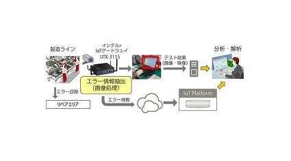 富士通、インテルとのIoT分野での協業により、島根富士通の製造工程の効率化を実現