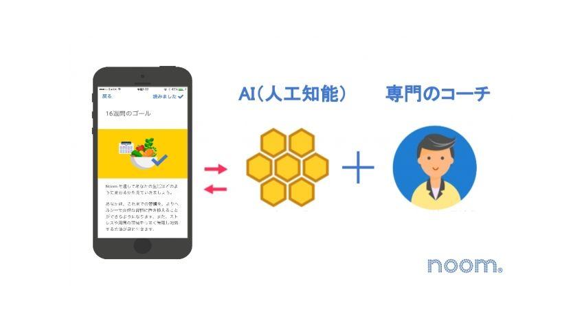 Noomの世界4500万DLのヘルスケアアプリ「Noom」、AIと専門のコーチによる新プログラムをリリース
