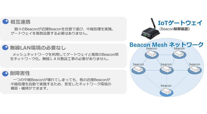 テックファーム、Beacon端末の運営・管理支援プラットフォームを開発、Beaconが相互通信し電池切れや故障を通知、IoTサービス提供を支援