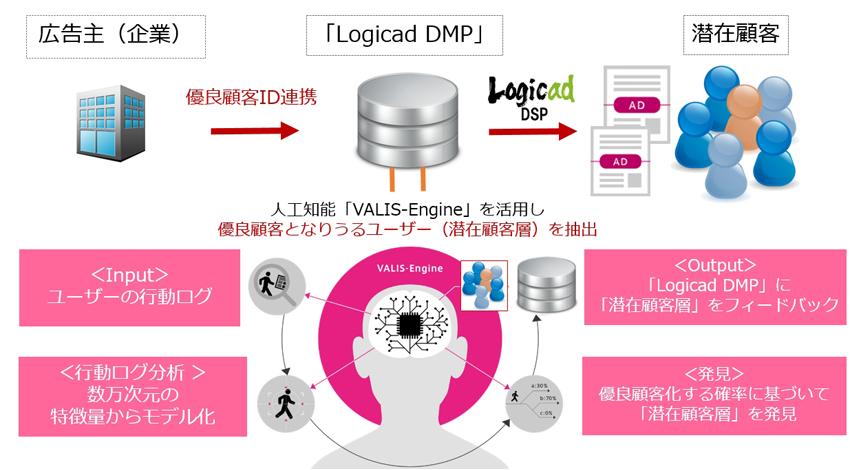 ソネット・メディア・ネットワークス、『Logicad潜在顧客ターゲティング』提供開始
