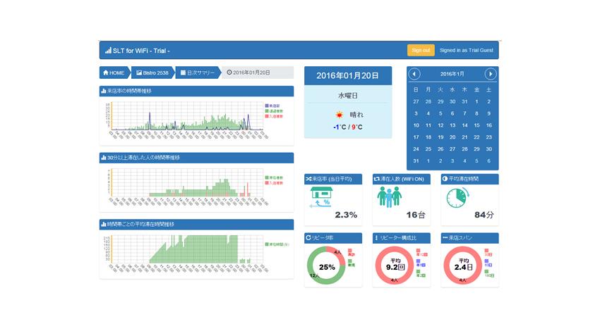 バディネットとトリノ・ガーデン、Wi-Fiセンサーで来店客の動向が把握できる、店舗向け行動解析サービス「Flow-Cockpit(TM)」を開発