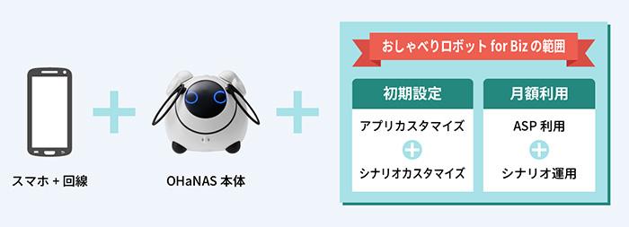 nttdocomo-おしゃべりロボット-for-Bizドコモの自然対話エンジンを搭載したロボット